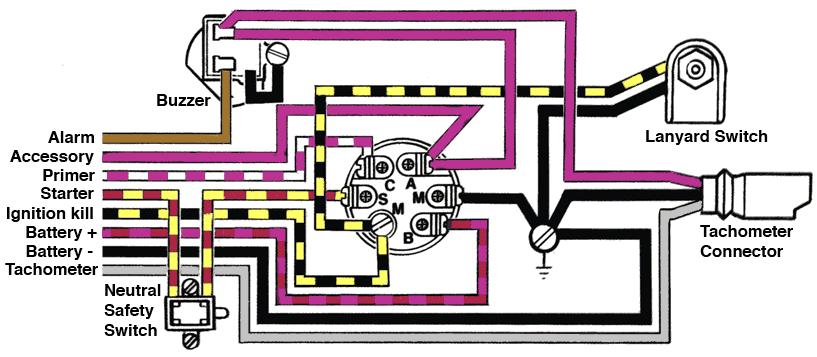 johnson 28 spl no spark michigan sportsman online michigan rh michigan sportsman com sierra marine ignition switch wiring marine ignition switch wiring diagram